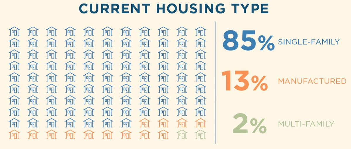 Housing Snapshot